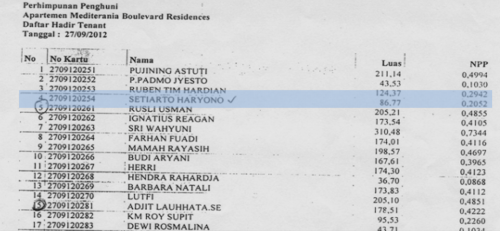 Daftar Hadir Apartemen Mediterania Boulevard Residences 27 September 2012 - a